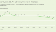 The Number Of People Who Are 'Extremely Proud' To Be American At RecordLow